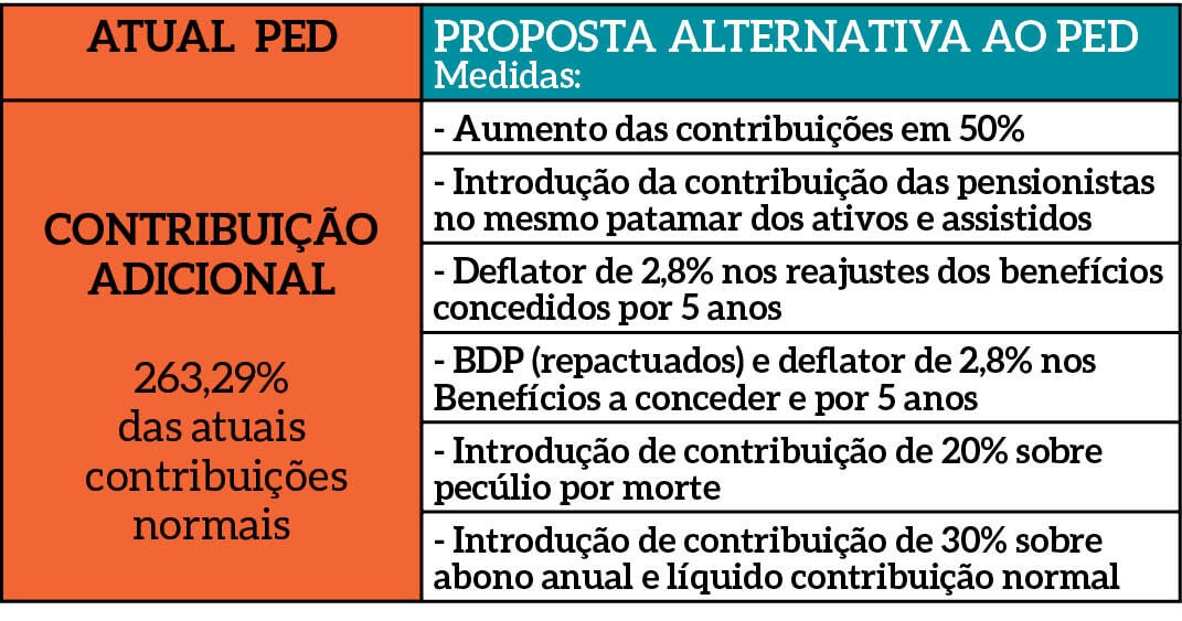 Petros: GT fecha consenso em torno de proposta alternativa WhatsApp Image 2018 12 07 at 11